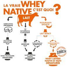 Whey Native