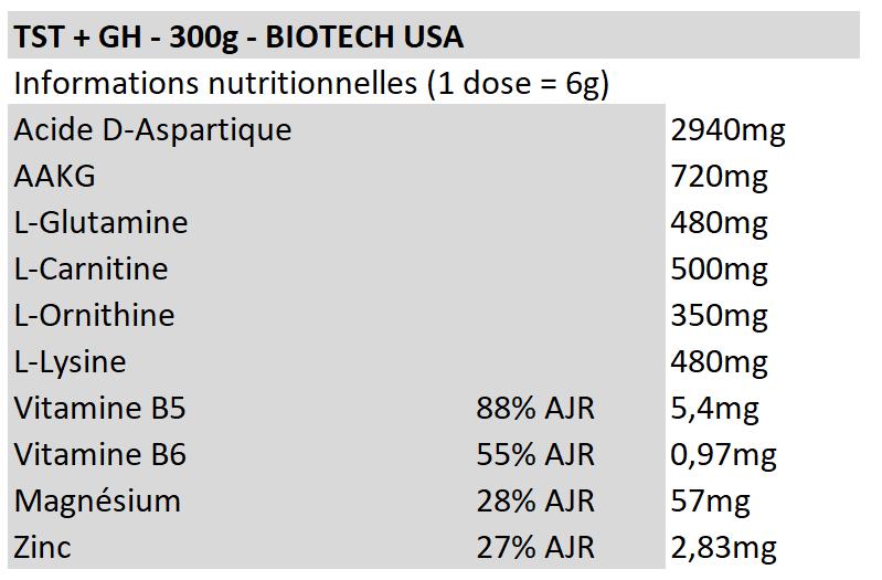 TST+GH - BIOTECH USA