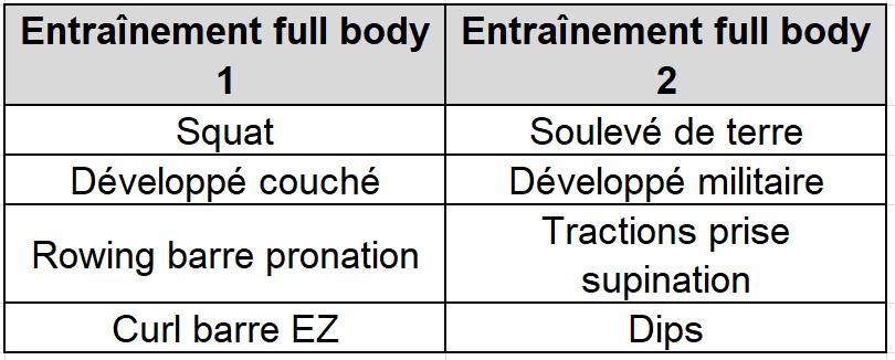 Programme Full Body 1