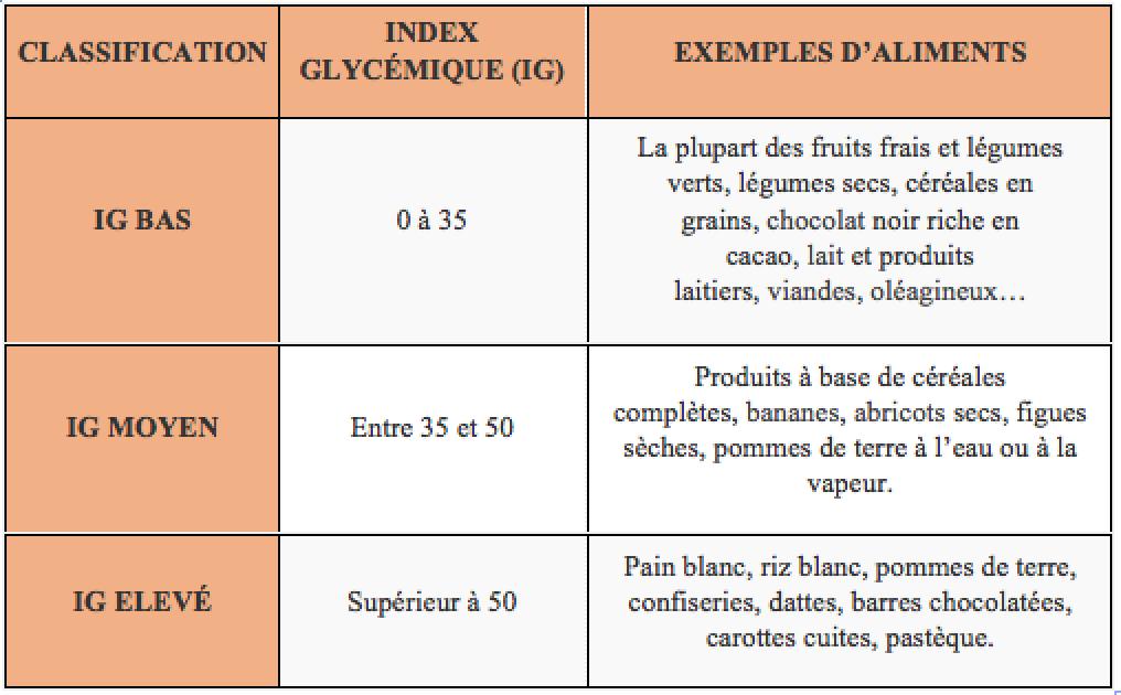 Tableau des index glycémiques