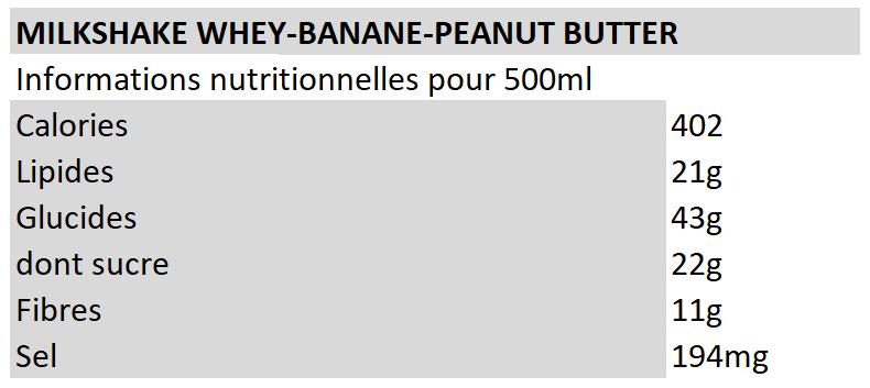 Informations nutritionnelles milkshake banane peanut