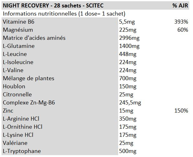 NightRecovery-SCITEC
