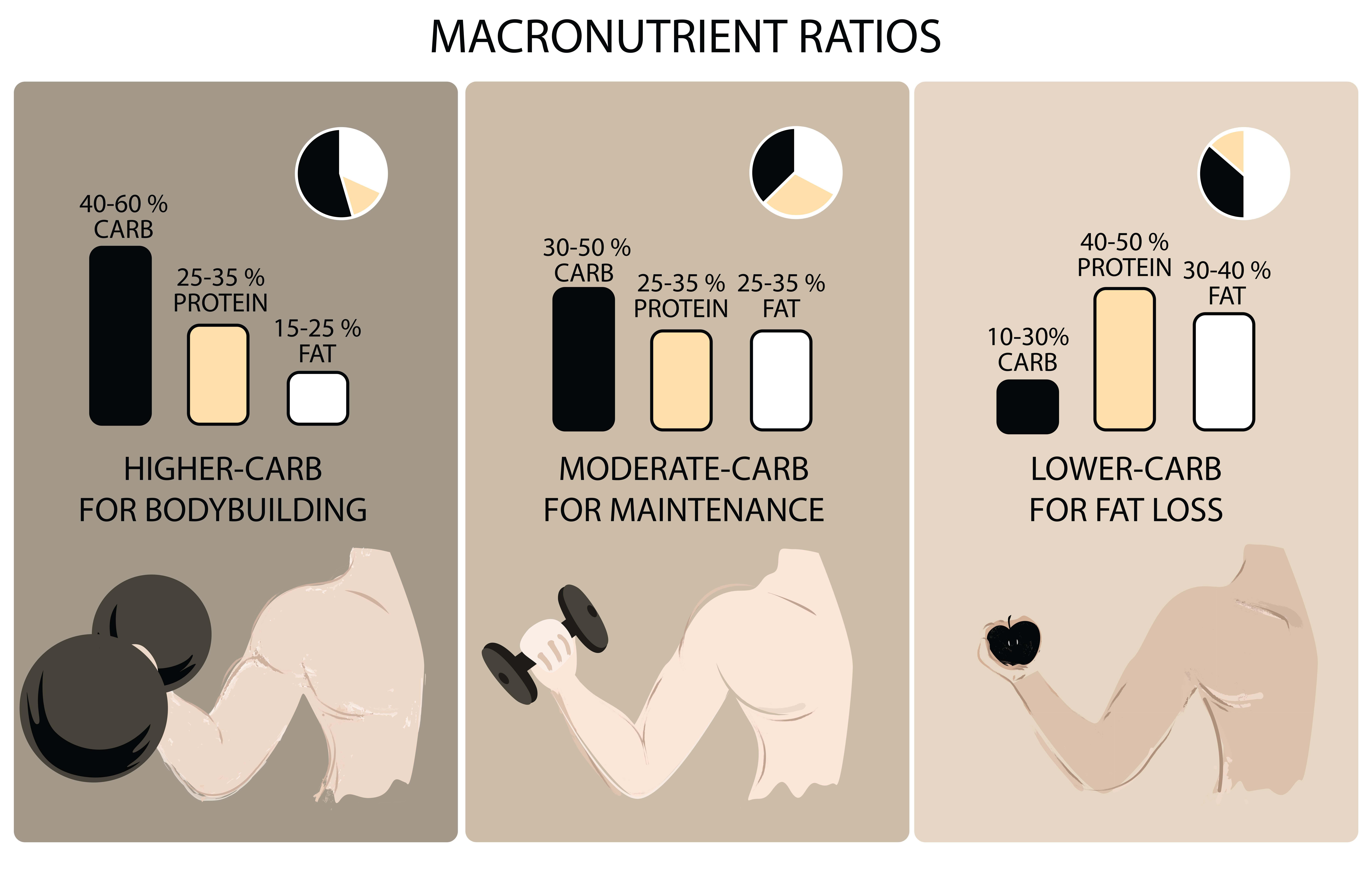 connaitre ses macronutriments