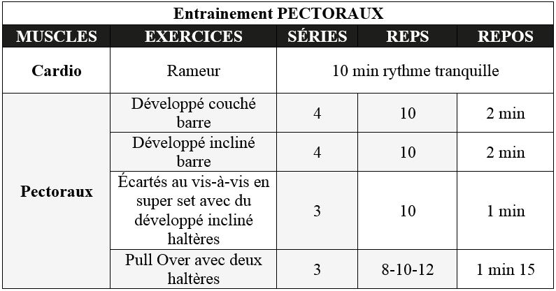 Programme pectoraux